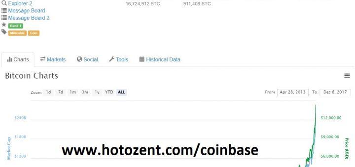 bitcoin high
