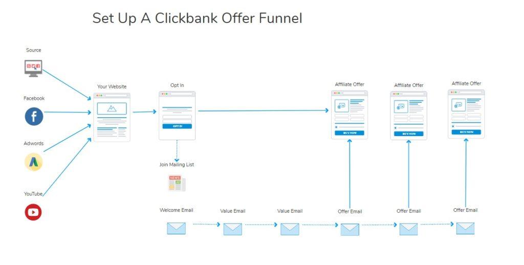 clickbank sales funnel