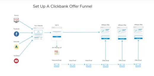 build a clickbank sales funnel