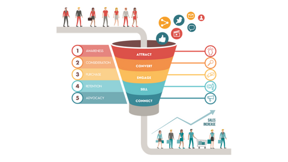 what is the Best Funnel Software
